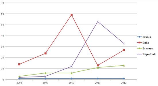 Figura 7. Articles sobre Tancaments de biblioteques i retallades pressupostàries entre els anys 2008 i 2012 per país