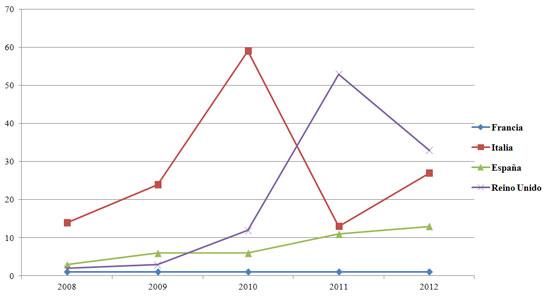 """Figura 7. Artículos sobre """"cierre de bibliotecas/recortes presupuestarios""""  entre los años 2008 y 2012 por país"""