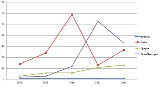 """Figura 7. Articoli su """"Chiusure  delle biblioteche/tagli ai bilanci"""" tra il 2008 e il 2012 per paese"""