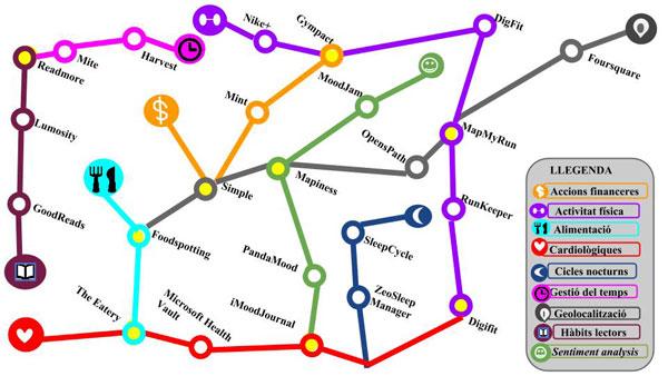 Mapa conceptual de les aplicacions presents al mercat actualment