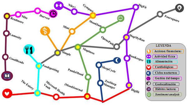 Mapa conceptual de las aplicaciones presentes en el mercado actualmente