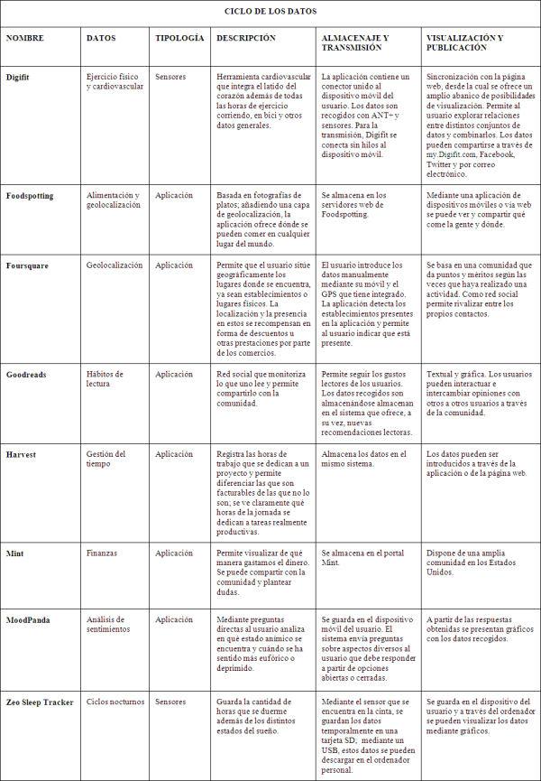 Descripción del ciclo de datos de diferentes aplicaciones