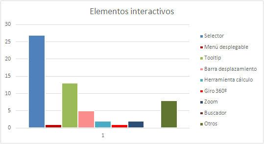 Tipos de interactividad