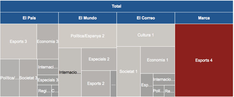 Treemap del total per seccions