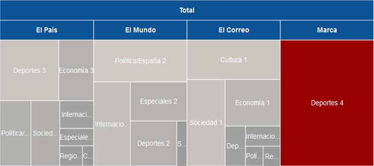 Treemap del total por secciones