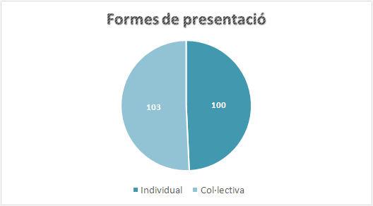 Formes de presentació, en conjunt i detallades per diaris