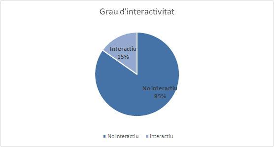 Grau d'interactivitat per capçaleres