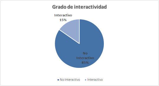 Grado de interactividad por cabeceras