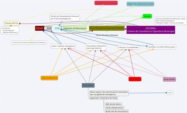 Figura 1. Actors i fluxos d'informació (Font: elaboració pròpia basada en el Pla INFOCAT)