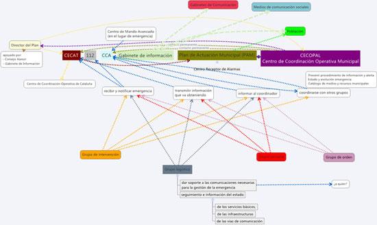 Figura 1 .  Actores y flujos de información (Fuente: elaboración propia basada en el Plan  INFOCAT)<