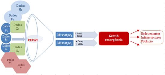 Figura 2. Gestió de dades d'una emergència (Font: elaboració pròpia)