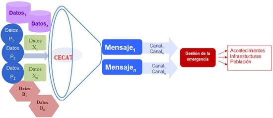 Figura 2 .  Gestión de datos de una emergencia (Fuente: elaboración propia)