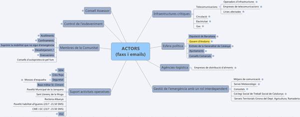 Figura 3. Classificació dels actors (Font: elaboració pròpia)
