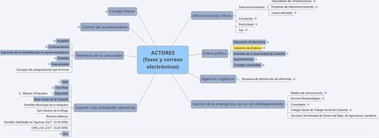 Figura 3 .  Clasificación de los actores (Fuente: elaboración propia)