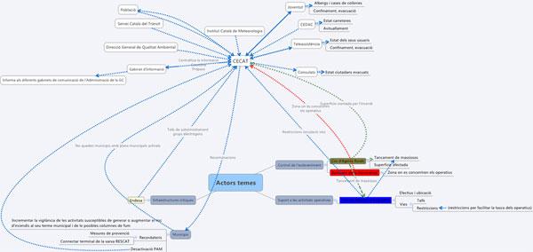 Figura 4. Fluxos d'informació i temes tractats durant els incendis (Font: elaboració pròpia)