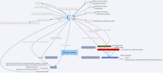 Figura 4 . Flujos  de información y temas tratados durante los incendios (Fuente: elaboración  propia)