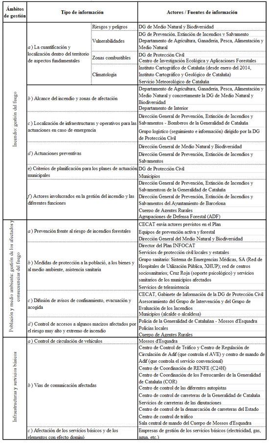 Tabla 1 .  Temáticas y actores incluidos en el Plan INFOCAT (Fuente: elaboración propia)