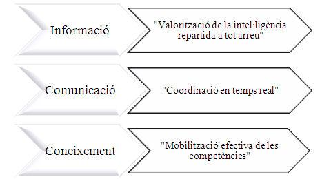 Pilars de l'acció de la intel·ligència col·lectiva Font. Elaboració pròpia a partir de la definició de Lévy (2004)
