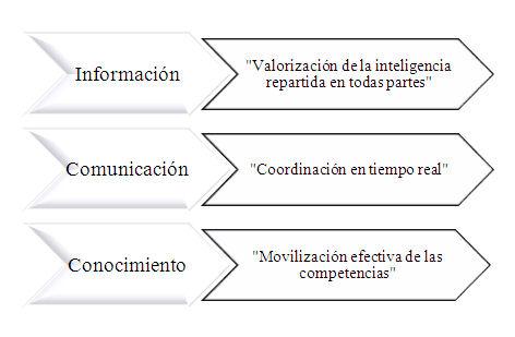 Figura 1: Pilares de la acción de la inteligencia colectiva Fuente: Elaboración propia a partir de la definición de Lévy (2004)