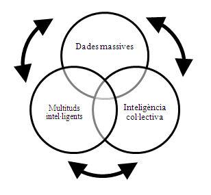 Representació visual de la connexió i possibilitats de retroalimentació de les multituds intel·ligents i la intel·ligència col·lectiva per mitjà de les dades massives Font. Elaboració pròpia