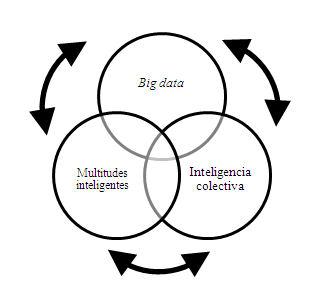 Figura 2: Representación visual de la conexión y posibilidades de retroalimentación de las multitudes inteligentes y la inteligencia colectiva por medio del big data Fuente: Elaboración propia