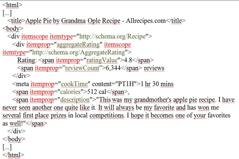 Contenido de la página web codificado con Schema.org
