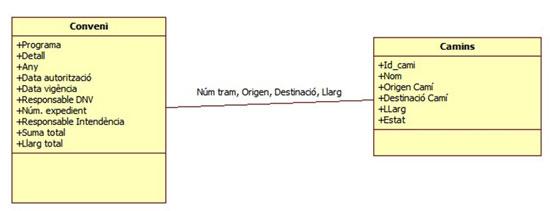 Figura 4. Diagrama  d'entitat-relació conjunt de dades de conveni