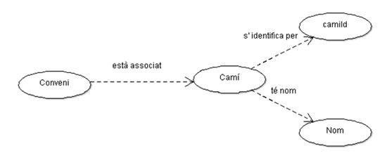 Figura 5. Graf de conveni