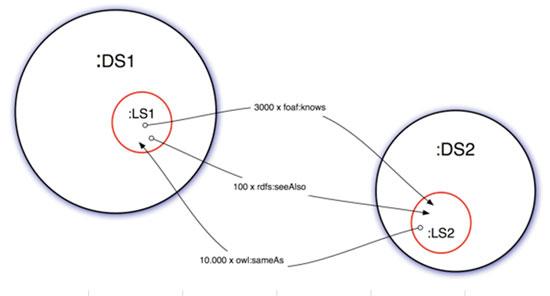 Figura 2. Vinculació en el VoID