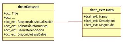 Figura 3. Extensió proposada per al DCAT