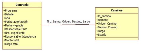 Figura 4. Diagrama de entidad-relación conjunto de datos  de convenio.