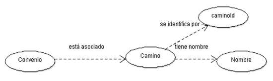Figura 5. Grafo de convenio.