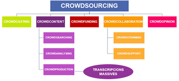 Classification of different types of crowdsourcing Source: Own, conducted based on Estellés-Arolas and González-Ladrón-de-Guevara (2012)