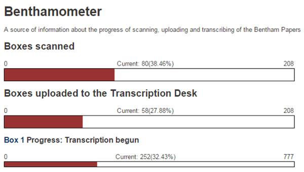 Muestra del Benthamometer sobre el estado del proyecto