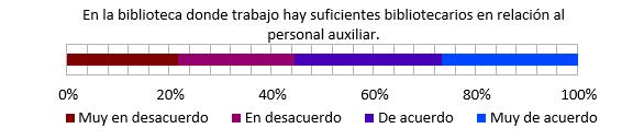 Ratio bibliotecarios/auxiliares. Fuente: elaboración propia