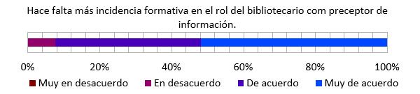 Preceptor de información. Fuente: elaboración propia