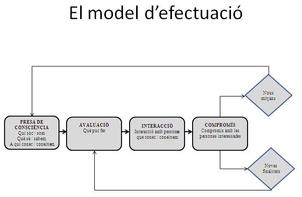 El model d'efectuació