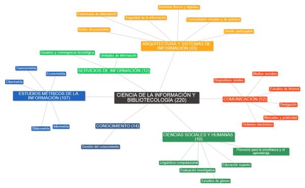 Mapa: categorías y tendencias investigativas en la ciencia de la información y la bibliotecología. Fuente: elaboración propia