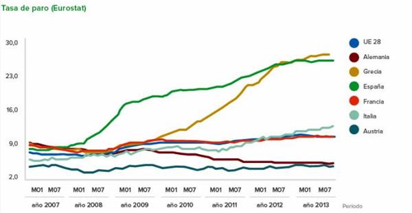 Taxa d'atur (Eurostat). Font: MECD (2014a)