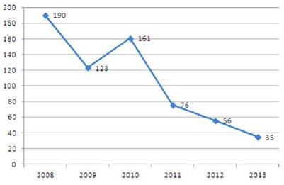 Evolución del número de ofertas de trabajo por año: 2008–2014 Iwetel (641 ofertas). Fuente: Tejada [et al.] (2014)