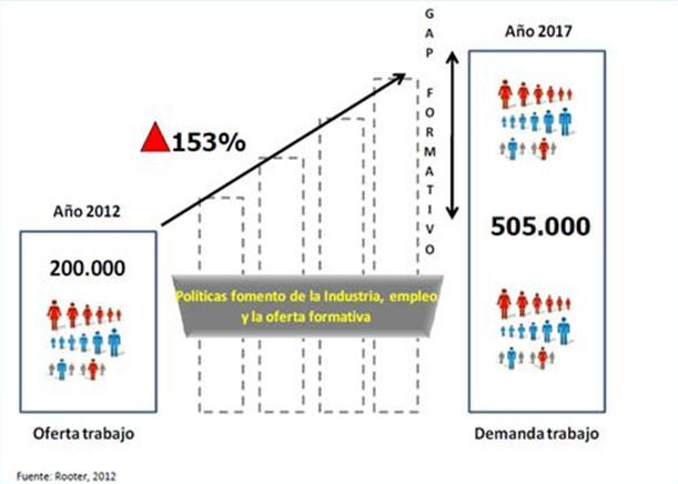 Perfiles profesionales con más demanda en el campo de los contenidos digitales en España, 2012–2017. Fundación de Tecnologías de la Información (FTI, 2012)