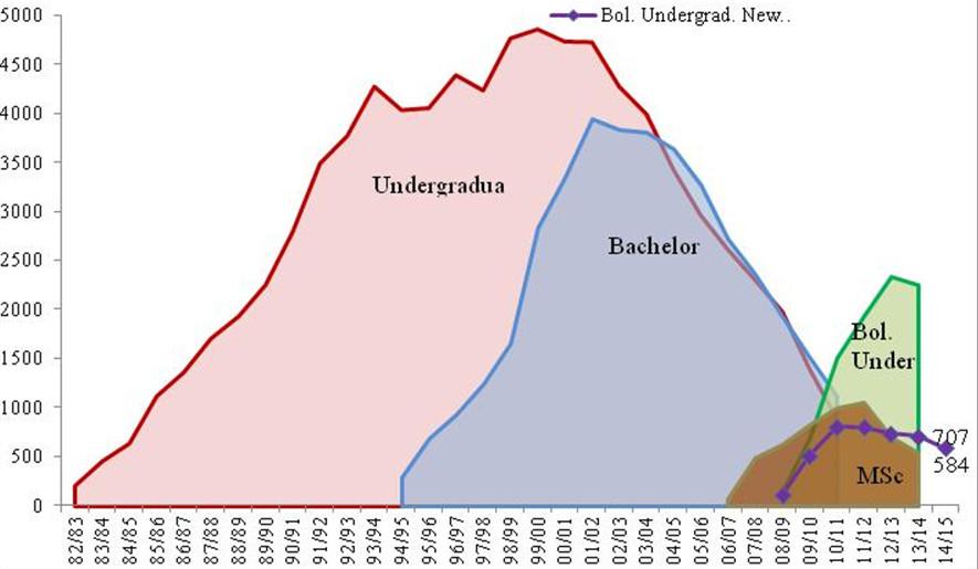 La evolución de los estudios universitarios en España (1982–2014)