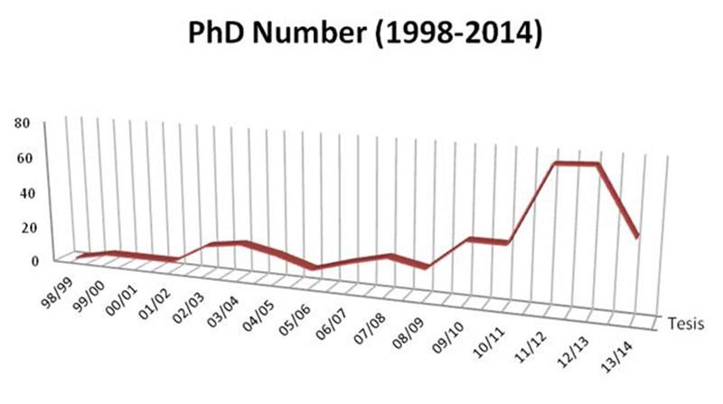 Tesis doctorales 1998–2014 (núm.: 385)