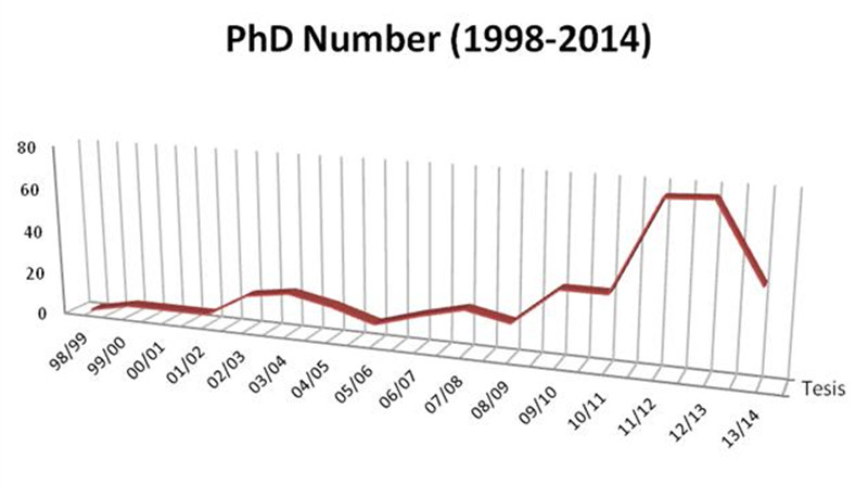 Tesis doctorals 1998-2014 (nre.: 385)