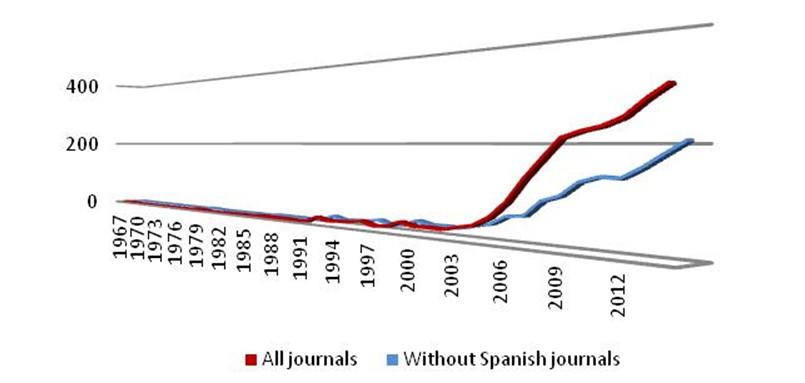 Trabajos españoles a nivel internacional (2.205 artículos 1967–2014) (Fuente: WOS)