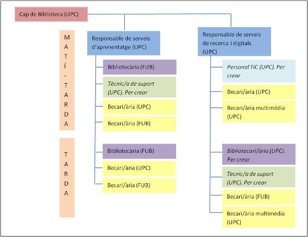 Organigrama de la BCUM
