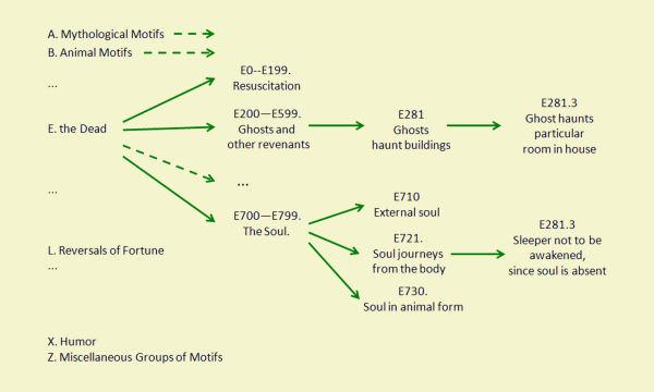 Esquema parcial de l'arbre jeràrquic del TMI