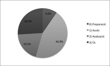 Incidència del portfolio digital/PLE a les 4 dimensions de la competència informacional IFLA/GREAV