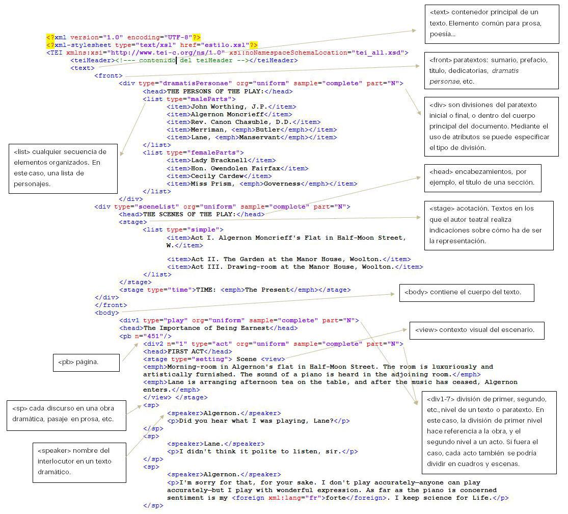 TEI: un estándar para codificar textos en el ámbito de las ...