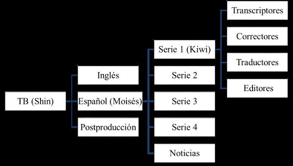 Figura 1. Composición de la comunidad (elaboración propia)